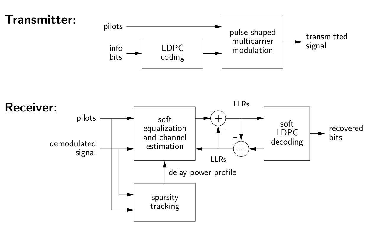 wireless communication block diagram  .jebas, block diagram